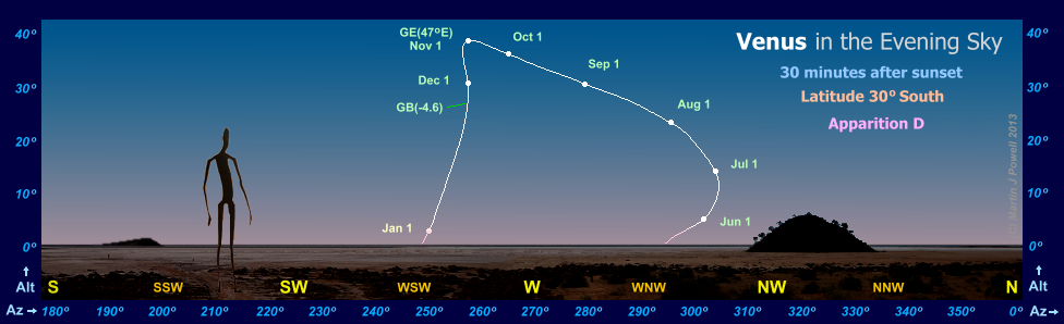 The path of Venus in the evening sky during apparition D, as seen from latitude 30 degrees South (Copyright Martin J Powell, 2010)