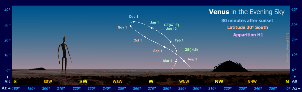 The path of Venus in the evening sky during apparition H1, as seen from latitude 30 degrees South (Copyright Martin J Powell, 2010)