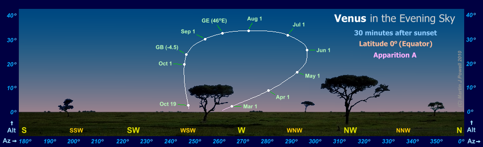 The path of Venus in the evening sky during apparition A, as seen by an observer at the Equator (latitude 0 degrees)(Copyright Martin J Powell, 2010)
