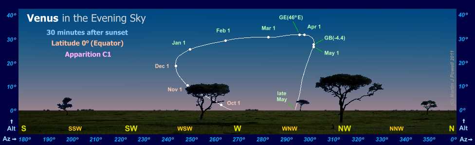 The path of Venus in the evening sky during apparition C1, as seen from the Equator (latitude 0 degrees)(Copyright Martin J Powell, 2010)