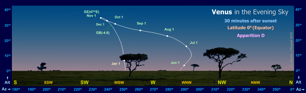 The path of Venus in the evening sky during apparition D, as seen from the Equator (latitude 0 degrees)(Copyright Martin J Powell, 2010)