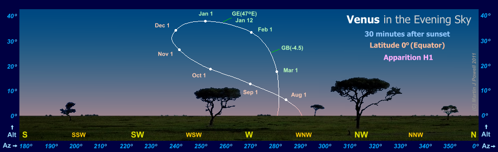 The path of Venus in the evening sky during apparition H1, as seen from the Equator (latitude 0 degrees)(Copyright Martin J Powell, 2010)
