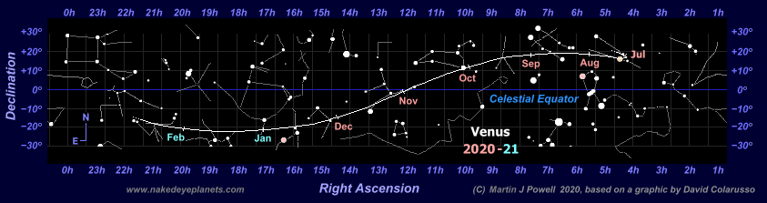 Star map showing the path of Venus through the zodiac during the 2020-21 morning apparition (Copyright Martin J Powell, 2020)