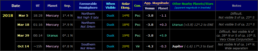 Table showing the visible Venus conjunctions with other planets during the evening apparition of 2018 (Copyright Martn J Powell, 2017)