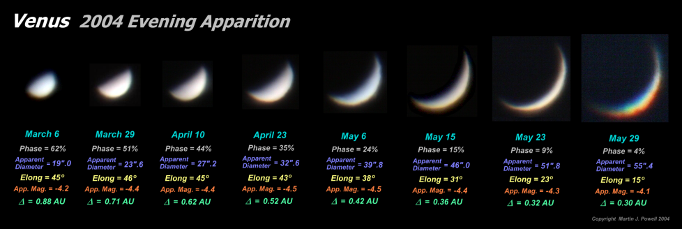 Phases of Venus, as seen through a telescope (Copyright Martin J Powell, 2004)