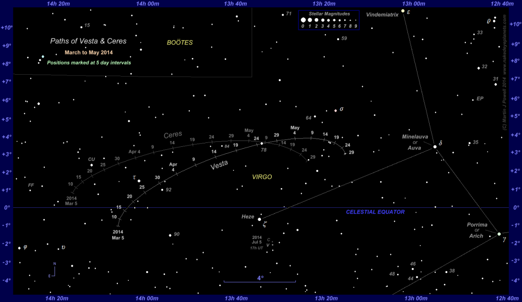 The Position of Vesta and Ceres in the Night Sky: 2014